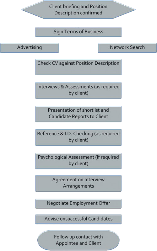 Other Service Recruitment Methodology image detail 640x1023 4bfdf 2339 171 t2339 142